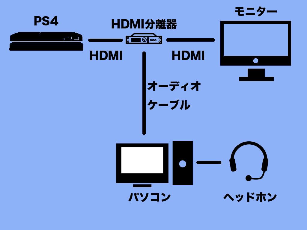 設定 ps4 ヘッドホン PlayStation 4からの音声を、Bluetoothで飛ばしてワイヤレスヘッドセット「MDR